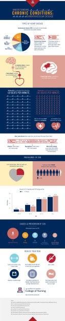 Understanding the Contributing Factors of Cardiovascular Disease