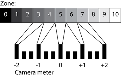 The zones mapped to an exposure meter