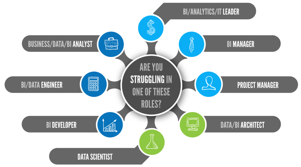 Are you struggling in your role in BI, analytics or IT?