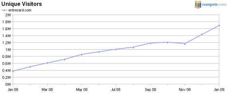 EntreCard Stats