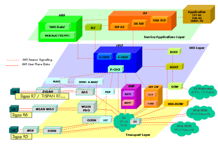 https://en.wikipedia.org/wiki/IP_Multimedia_Subsystem#/media/File:Ims_overview.png