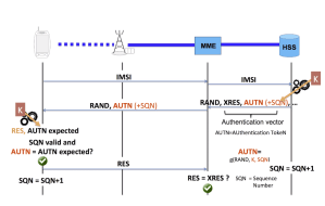 Authentication Vectors and Key Distribution in LTE