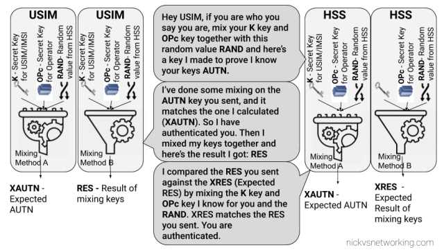 LTE USIM Authentication - Mutual Authentication of the Network and Subscriber