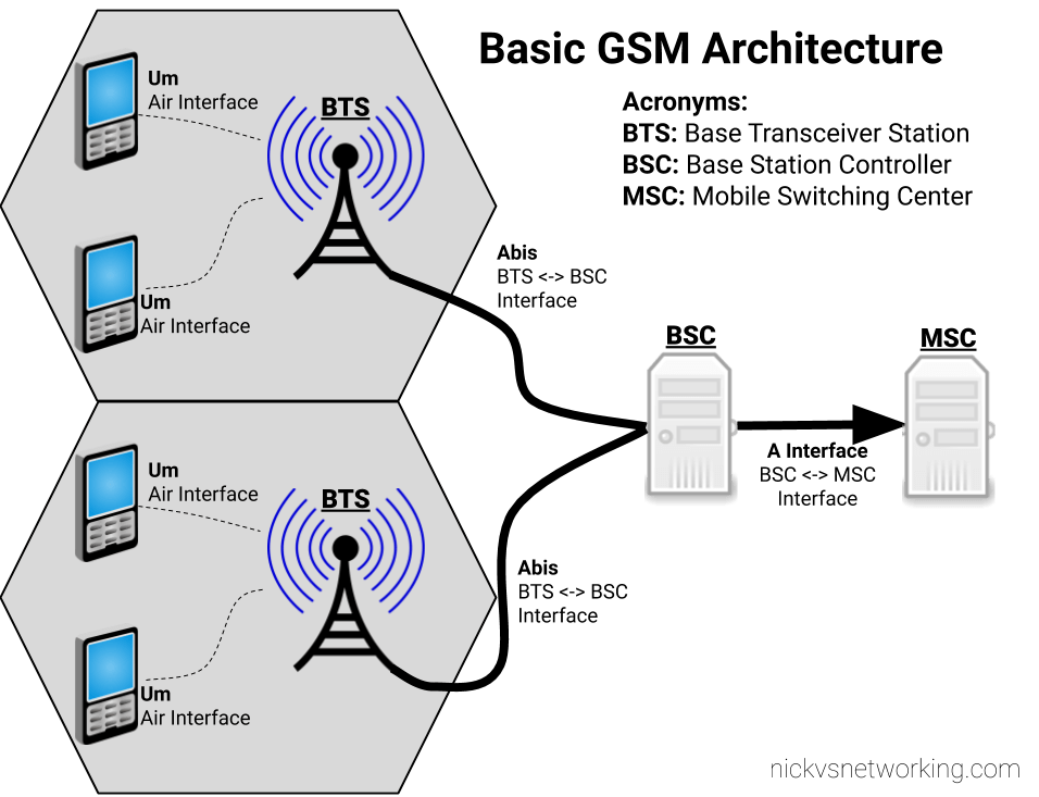 Basic GSM Architecture