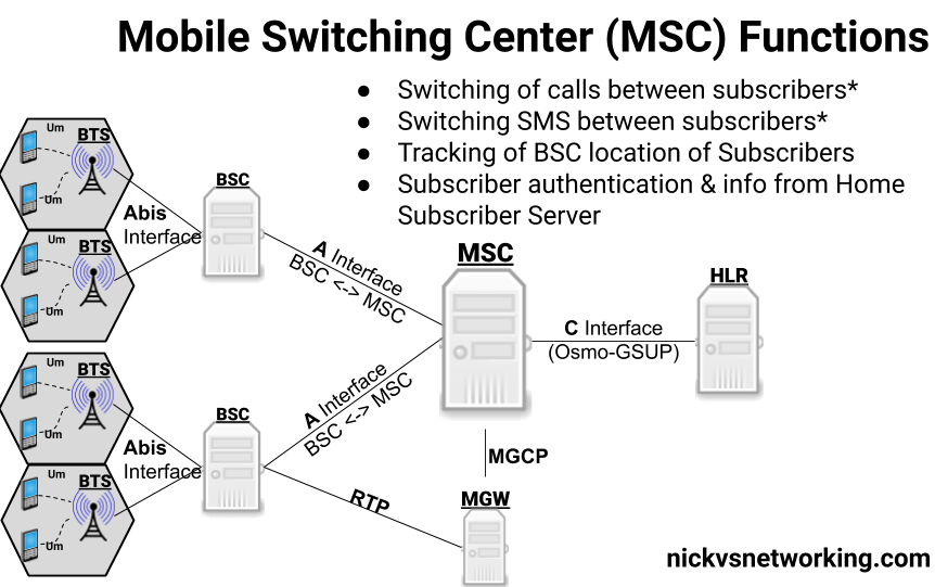GSM MSC Architecture