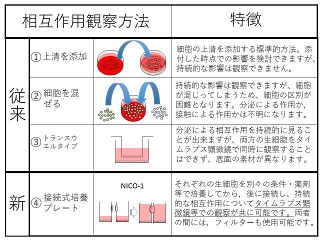 実験方法の比較表