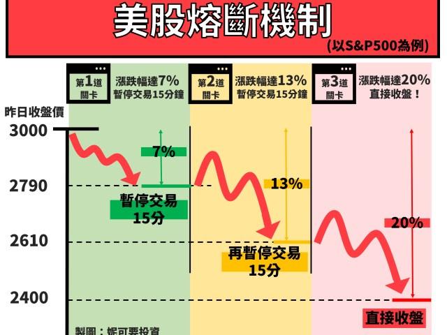 美股大漲大跌出現「熔斷機制」| 熔斷機制是什麼?我們該如何應對?