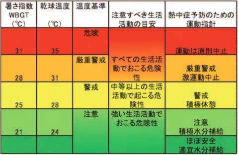 暑さ指数と活動の目安