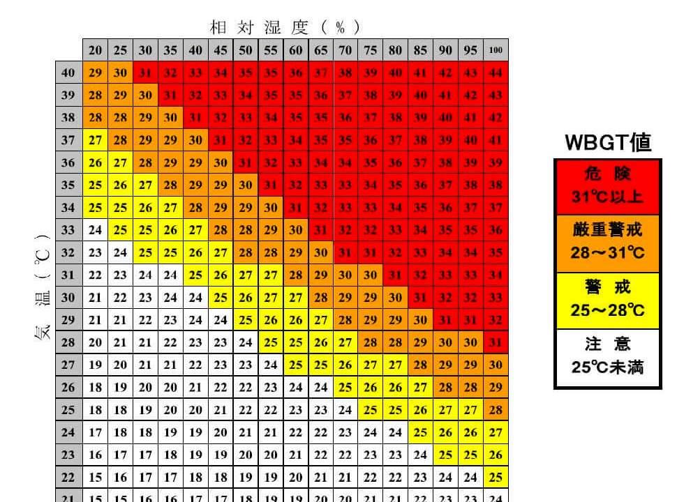 WBGTと気温、湿度の関係