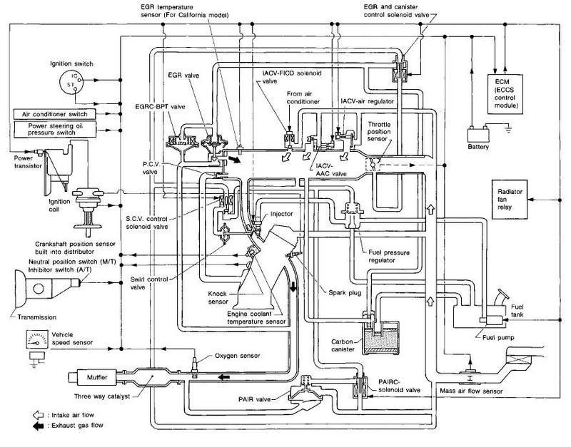 vacuumlines2?resized665%2C521 s13 wiring diagram 91 nissan pickup wiring diagram \u2022 wiring 1990 nissan 240sx engine wiring diagram at virtualis.co