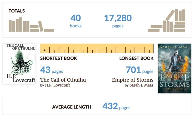 Image: Goodreads 'Your Year in Books' Length Info
