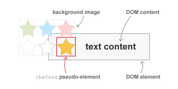 how to put text on background image in css