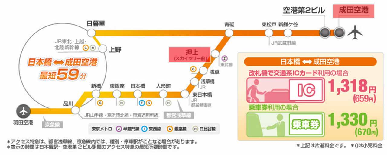 成田空港からスカイツリーの電車での行き方!アクセス特急が ...
