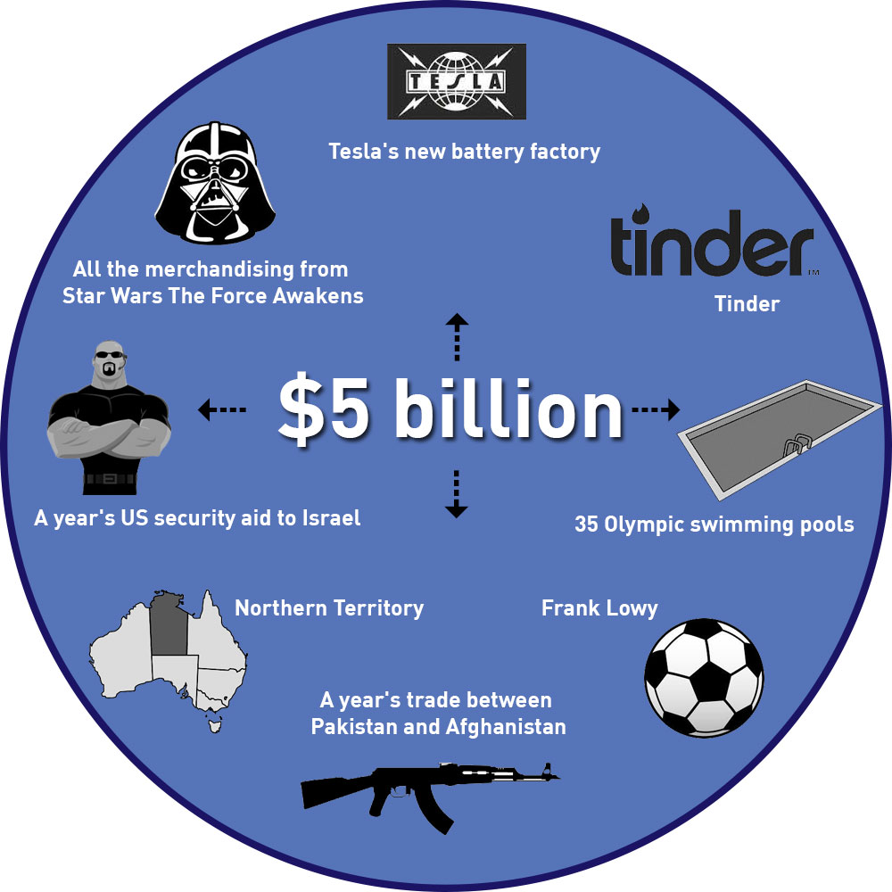 Nicole Phillips , designer, five billion graphic showing what $5 billion can buy