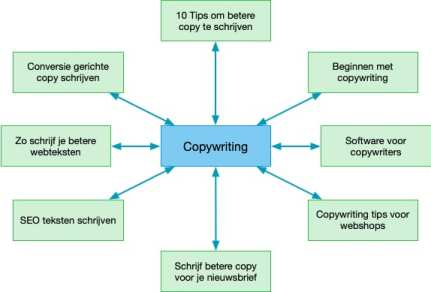 Cornerstone content of topic cluster