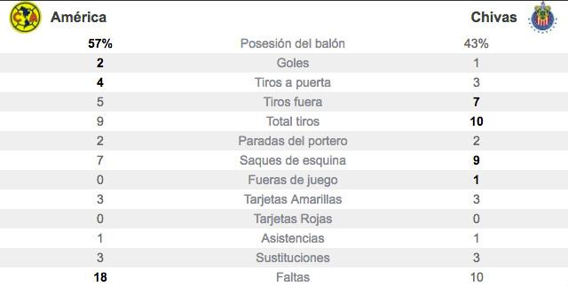 stats-club-america-vs-chivas