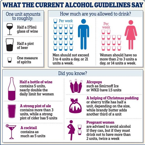 drinking alcohol guidelines