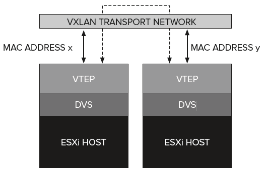 VXLAN and Multiple Receive Threads explained - NielsHagoort com