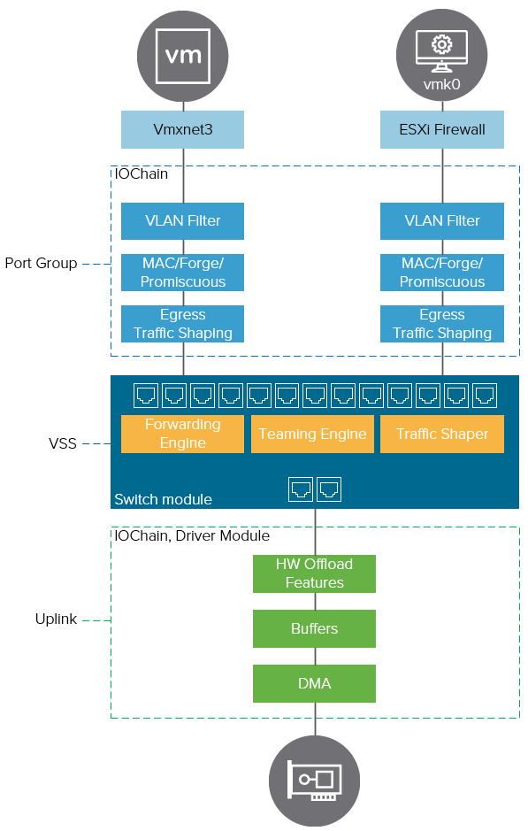 NielsHagoort com - Virtualization | Storage | Networking