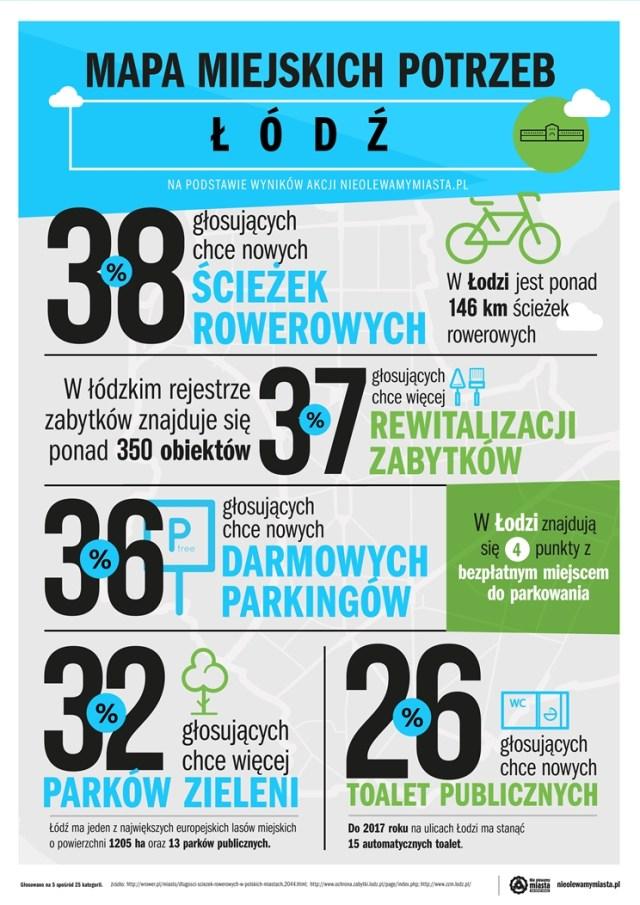 infografika_Łódź