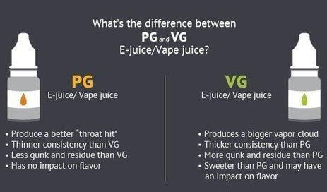 Verschil PG VG