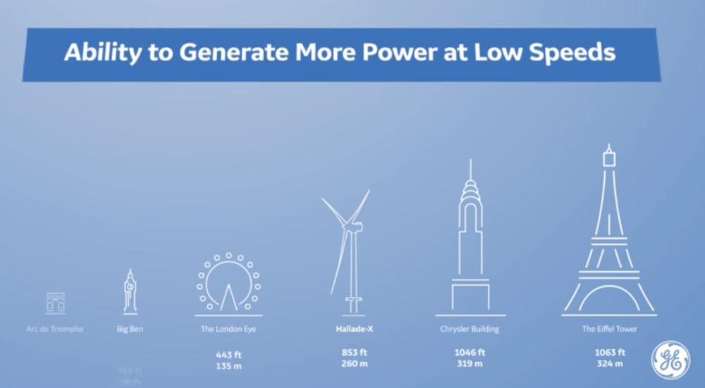 Haliade-X 12 MW wind turbine