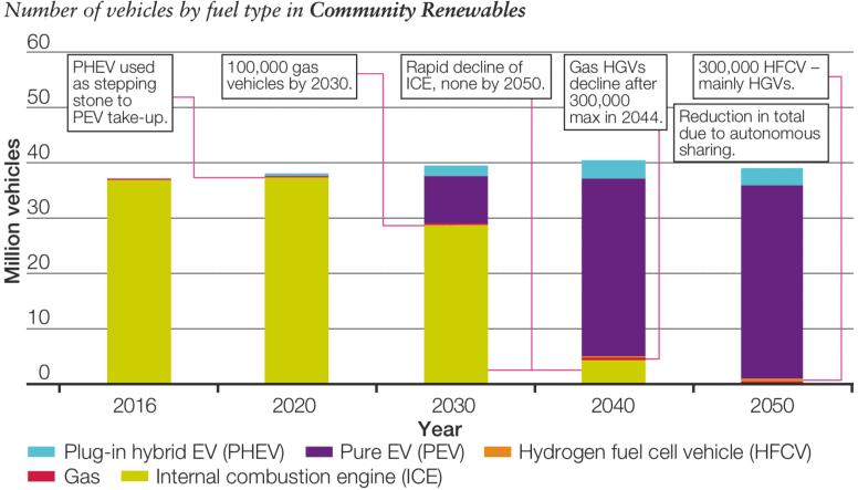 FES 2018 - EV PHEV Graph