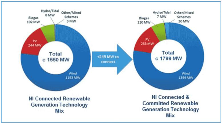 Northern Ireland Renewables Target 2020