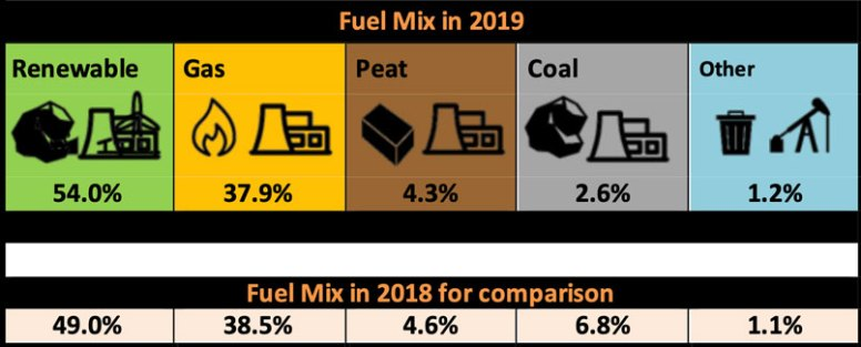 Northern Ireland Electricity Fuel Mix 2019