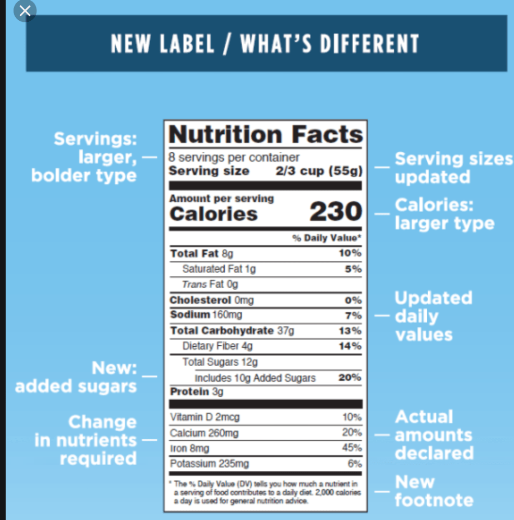 New labeling clearly states total sugars including added sugars.