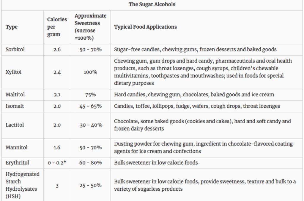 Sugar Alcohols