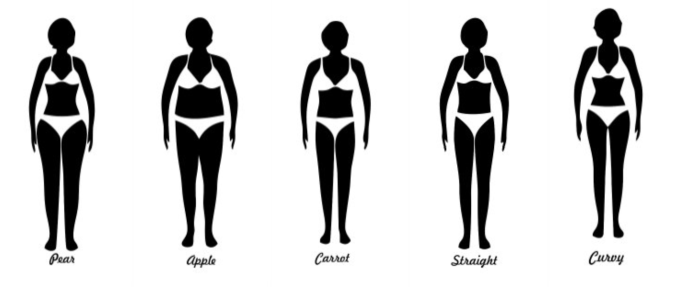 Know your Body Type!