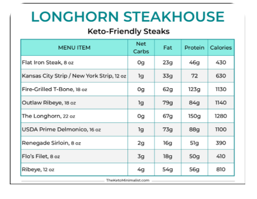 Eating Out On Keto Diet- Restaurants such as Longhorn Steakhouse are very keto-friendly and have many options