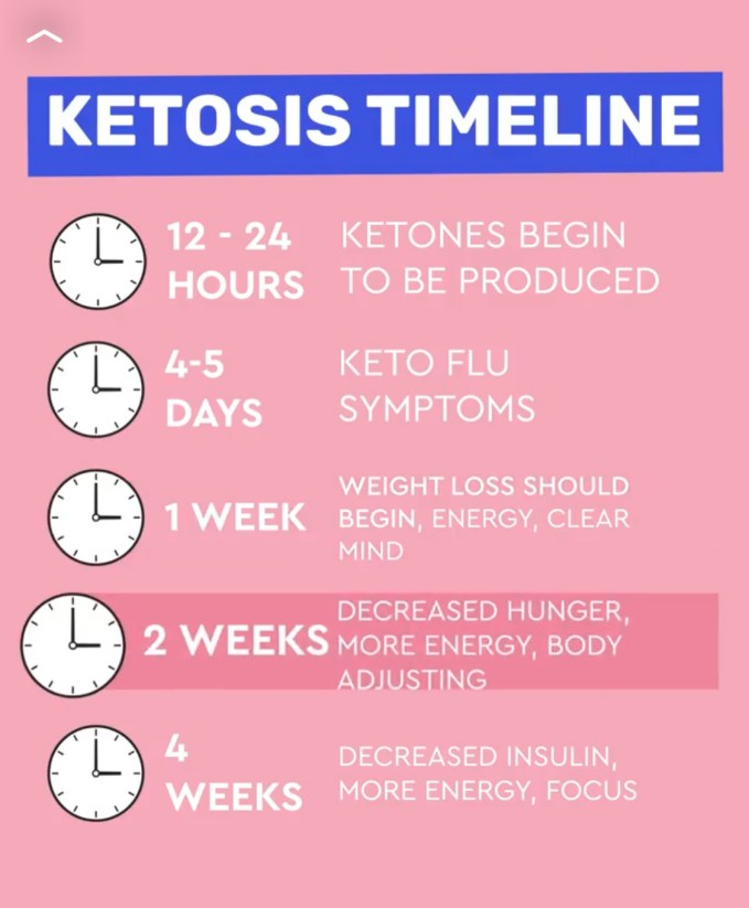 It can take anywhere from 2 weeks to 2 months to get fat-adapted