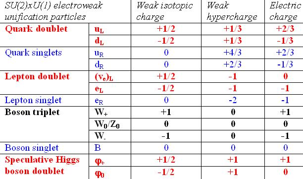 Fundamental particles in the SU(2)xU(1) part of the Standard Model