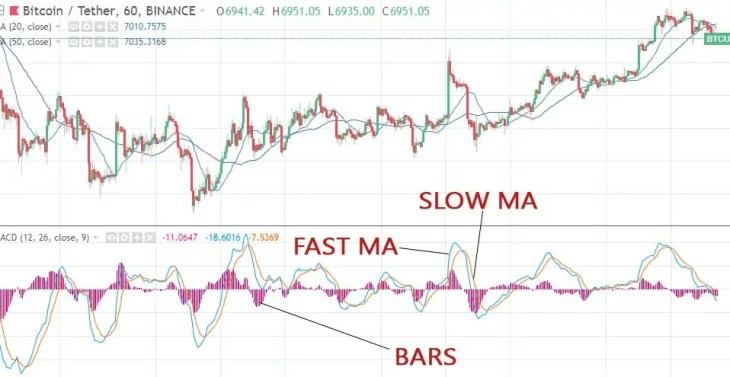 macd, divergence, convergence, forex, crypto