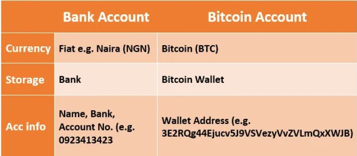 cryptocurrency wallet to bank account