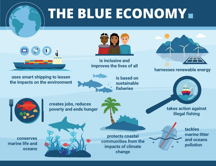 The Blue Economy: What you need to know