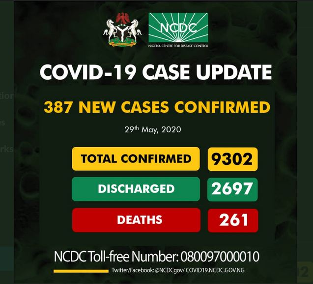 NCDC Update: 387 new cases of #COVID19, 2697 Discharged,  261 Deaths