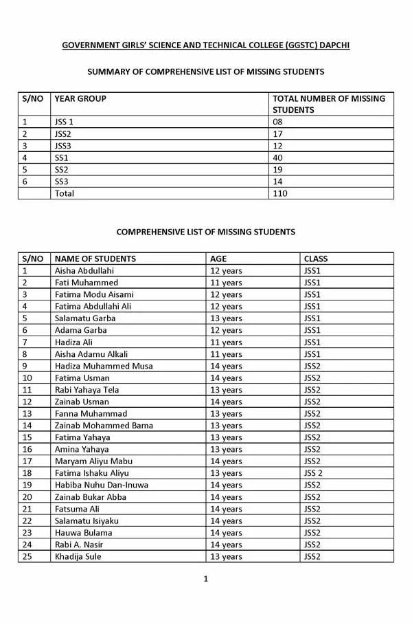 Names of 110 Missing Dapchi Girls After The Attack on Government Girls Science and Technical College