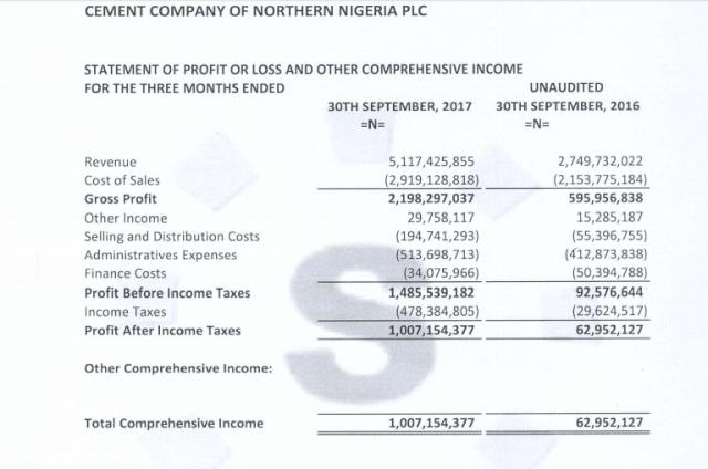 Best Performing Nigerian Stocks