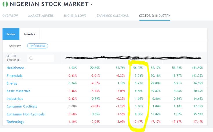 Best Penny Stocks to Buy In Nigeria