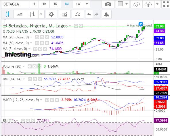 pick stocks in a bear market