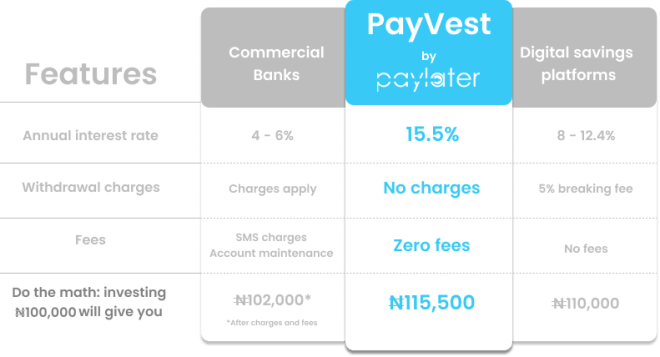 Best Investment Apps in Nigeria - Earn Higher Interest Rates