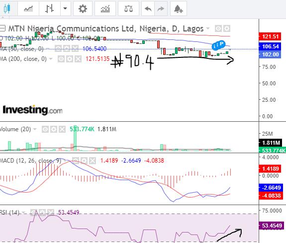 MTN stock