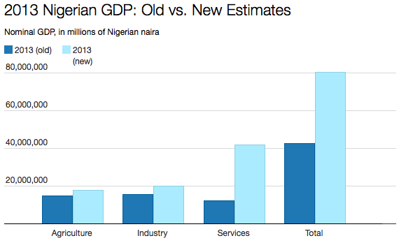 nigeria gdp calculation