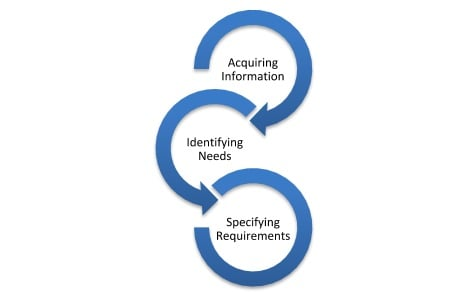 Requirements Gathering Cascade