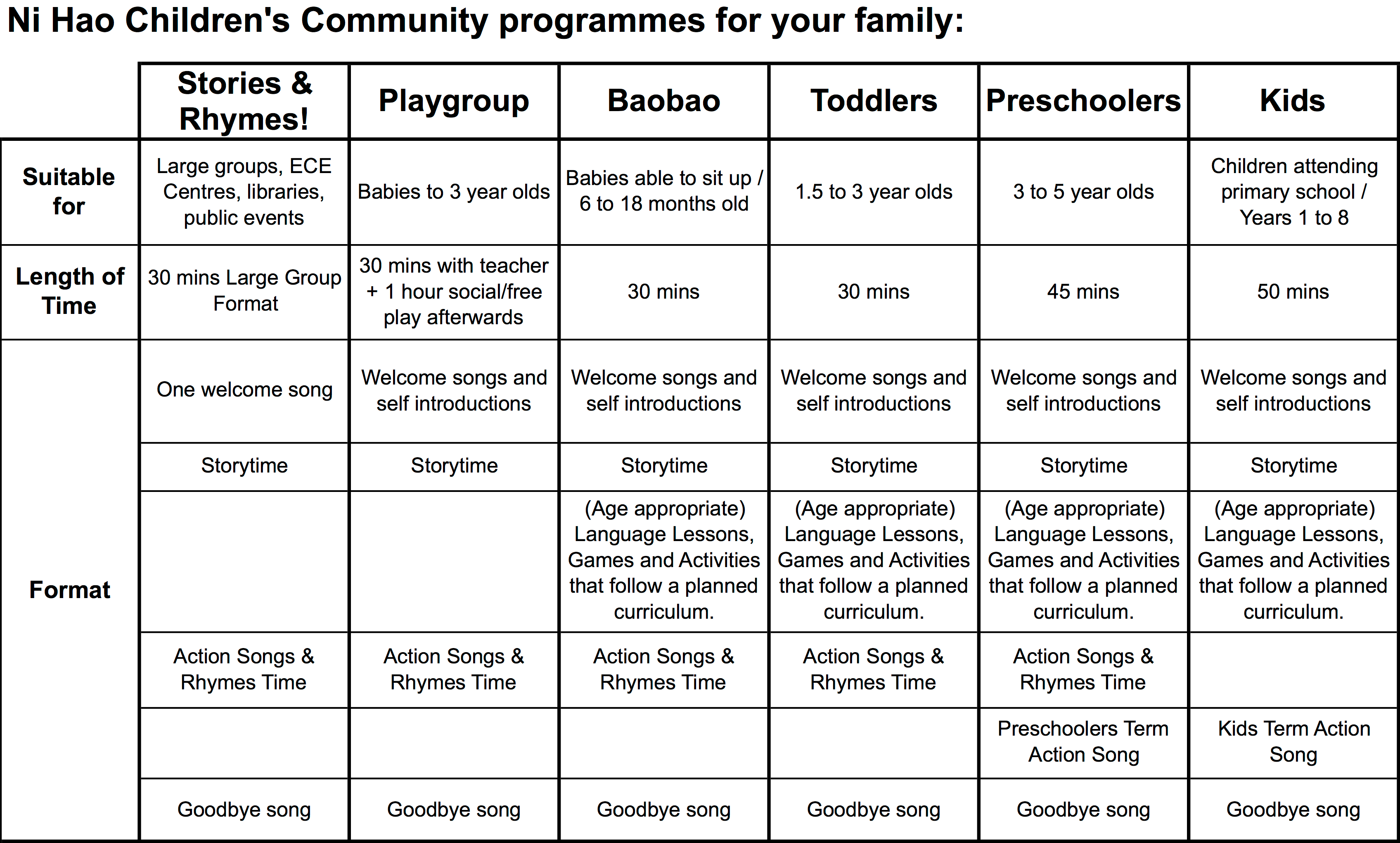 Summary Of Our Programmes