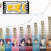 Anime Insider geben Auskunft wie viel die Herstellung einer Serie kostet!
