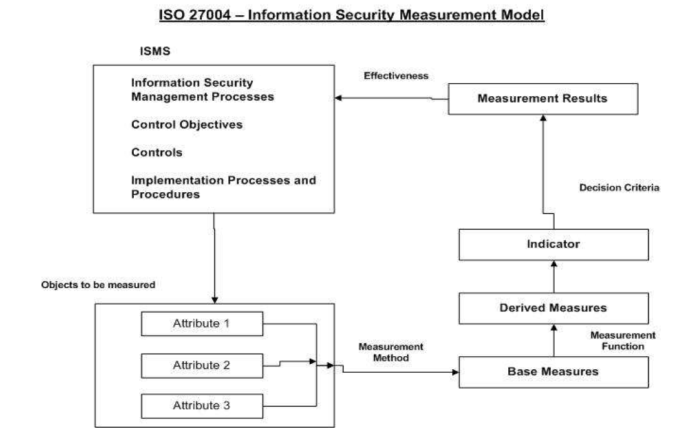 iso 27004 - Information Security Measurement Model